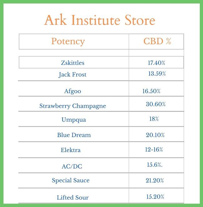 Ark Institute Store