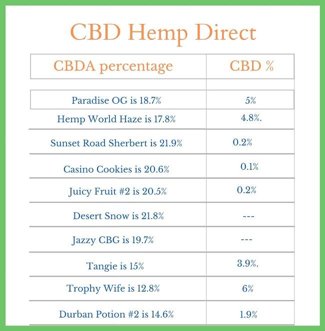 CBD Hemp Direct