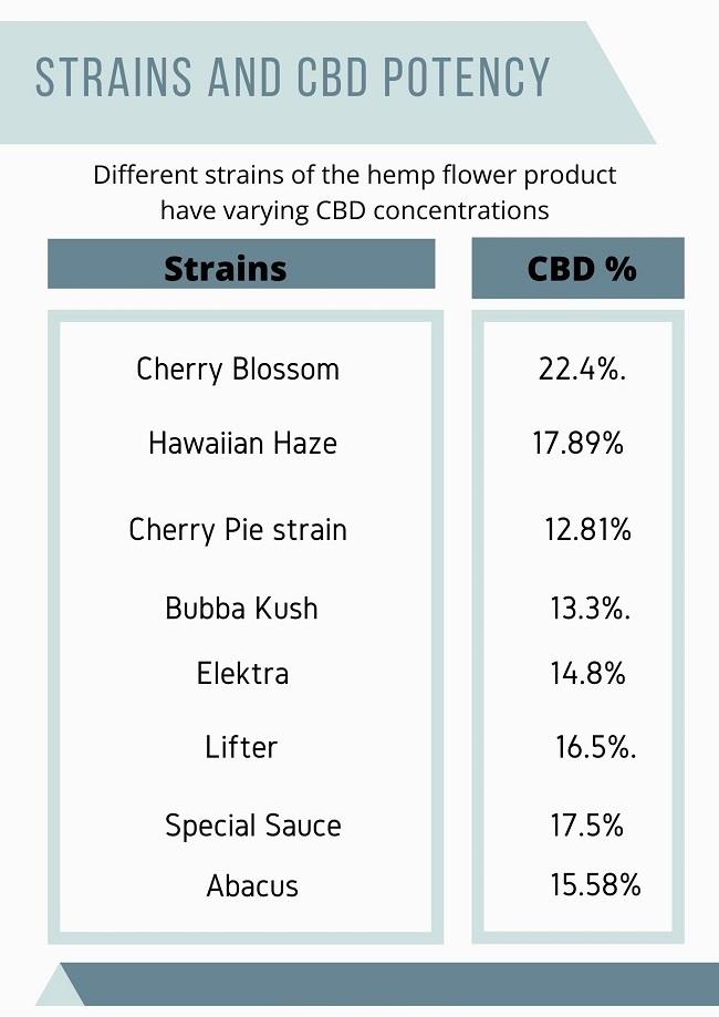 CBD potency chart And strains