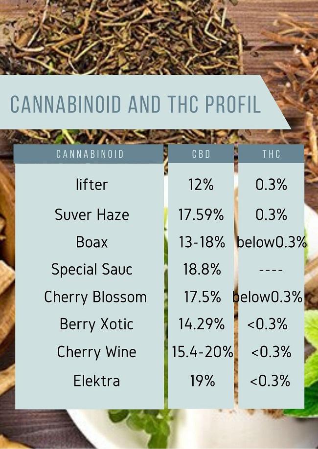 Cannabinoid And THC %