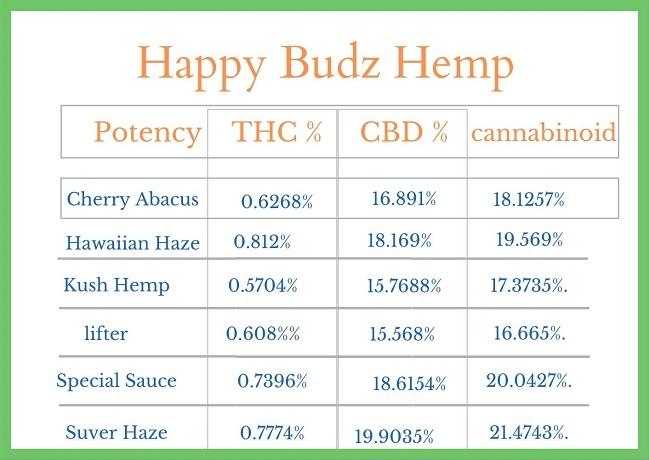 happy budz hemp effects